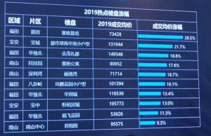 2019年中国的房价,真的到顶了吗?